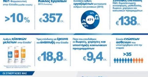 Novartis Hellas: «Όραμα και Ευθύνη για τον Ασθενή»