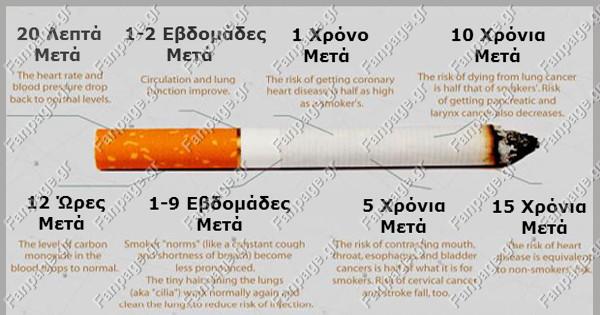 Προσπαθείτε να κόψετε το κάπνισμα; Δείτε τι θα συμβεί στο σώμα σας μόλις το καταφέρετε!
