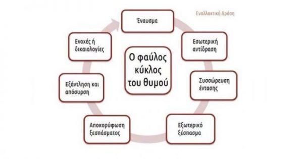 Ο κύκλος του θυμού!!!