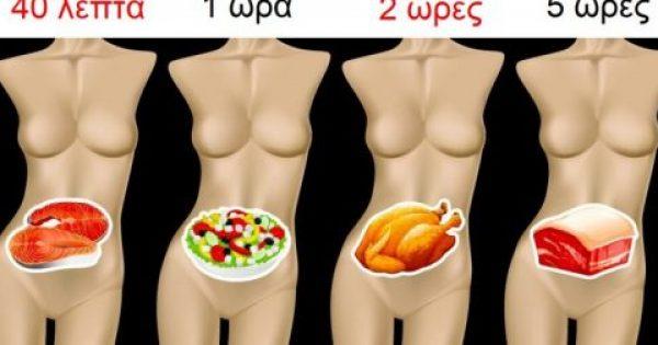 Πέψη: Πόσο Χρόνο χρειάζονται διάφορες Τροφές να Χωνευτούν και ΓΙΑΤΙ είναι σημαντικό να Γνωρίζουμε